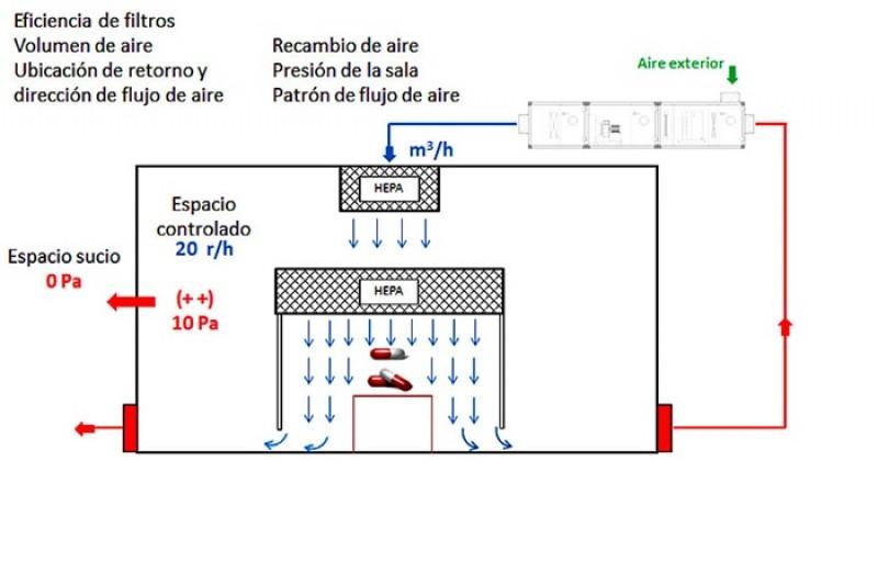 imagen de Objetivos del Sistema HVAC en una sala blanca
