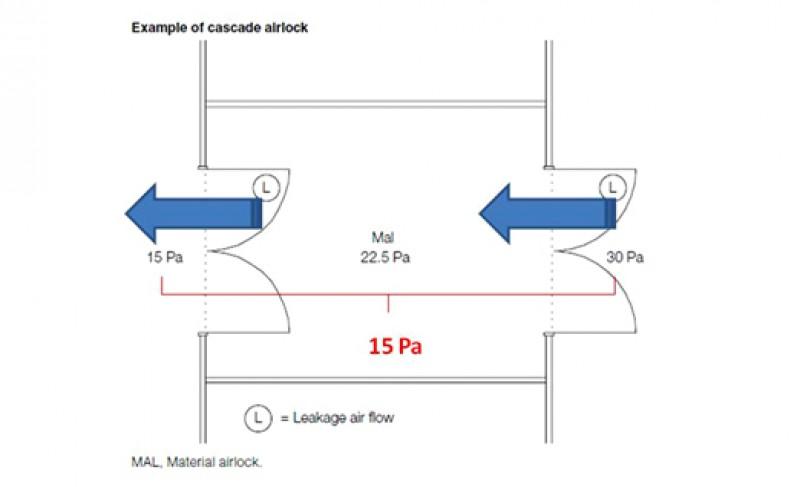 imagen de Criterios de diseño de equipos de transferencia tipo esclusa para materiales y personas