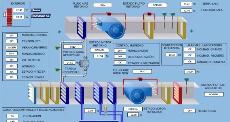 imagen de Importancia de los sistemas de telegestión en salas blancas